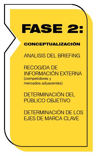 Agencia FEEL!: Proceso de Branding, Conceptualización