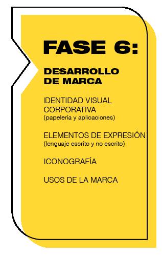 Agencia FEEL!: Proceso de Branding, Desarrollo de marca